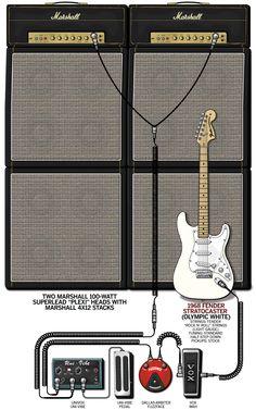 Guitar & rig coaching